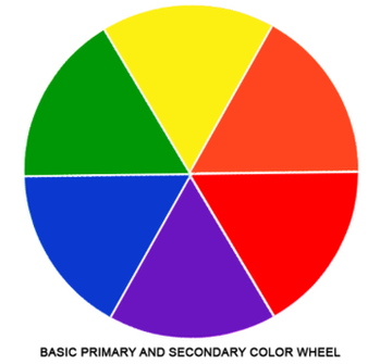 Remember That Blue Red And Yellow Are All Primary Colors Because You Mix Them To Create Other The Always Equal Distance